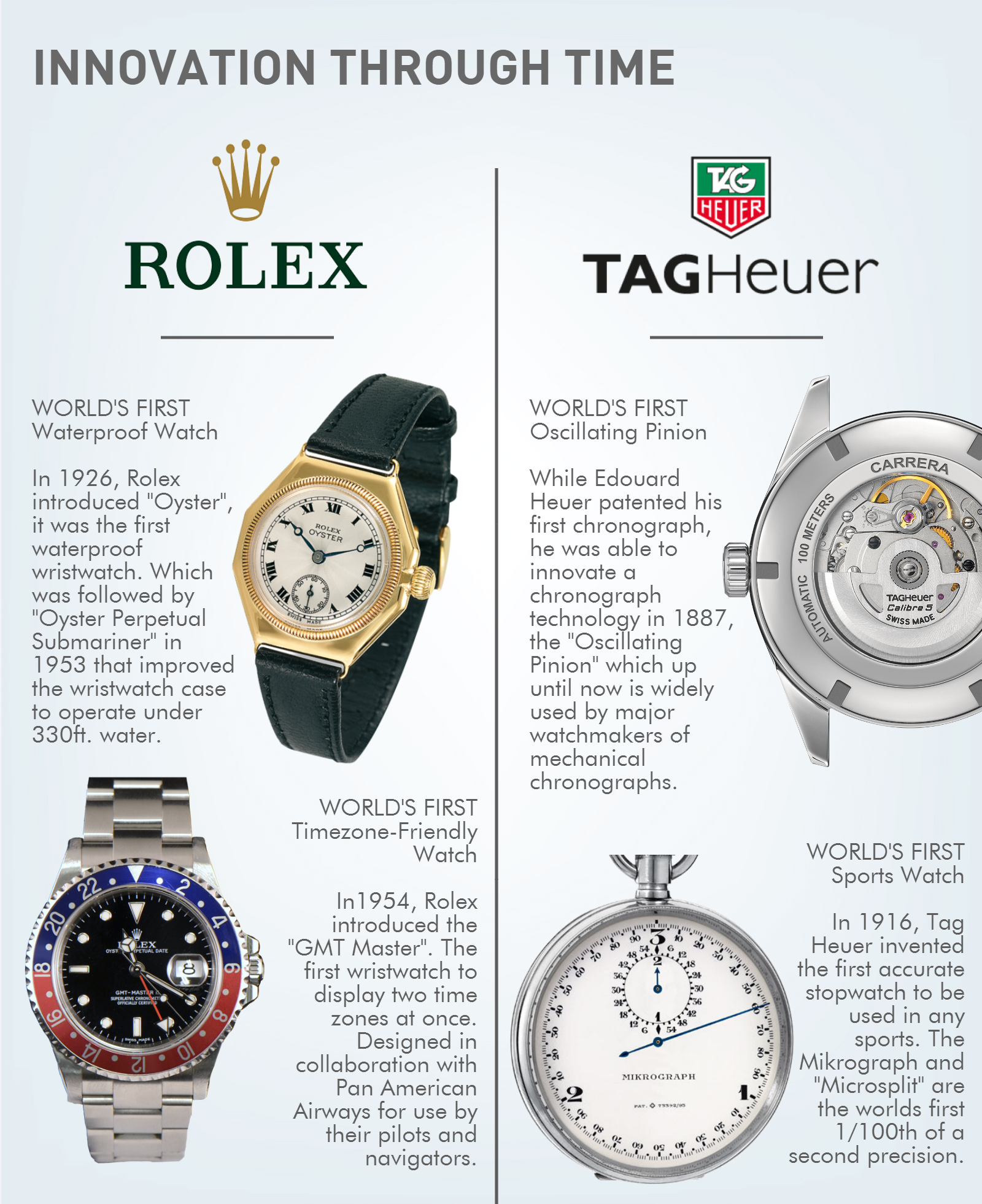 Rolex and Tag